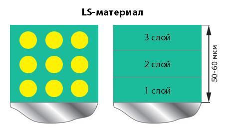 Толщина LS-материала