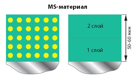 Толщина MS-материала