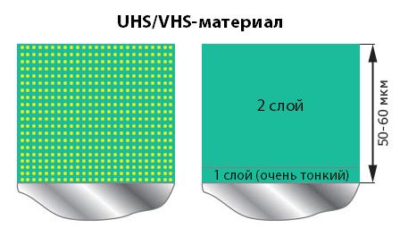 Толщина HD/VHS/UHS-материала