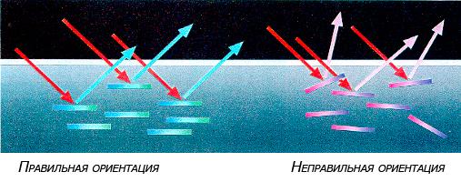 Правильная и неправильная ориентация металлических частиц