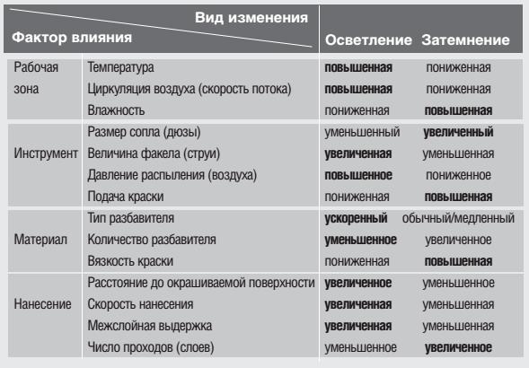 Методы влияния на оттенок металлика