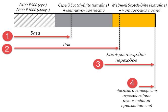 Схема перехода