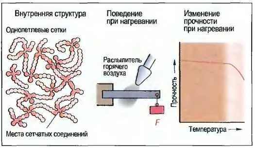 Реактопласт