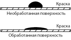 Активированная и неактивированная поверхности