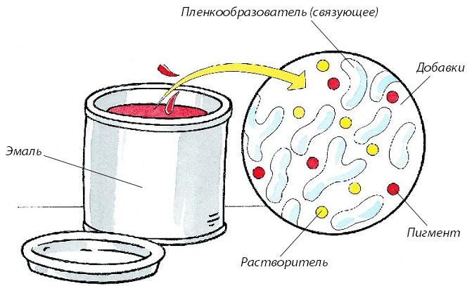 Состав краски (эмали)