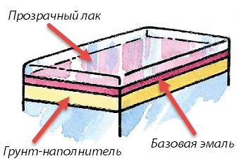 Двухслойное покрытие