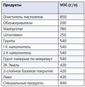 Максимально допустимые величины VOC