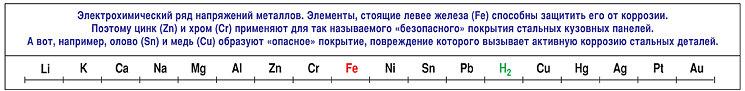 Электрохимический ряд активности металлов