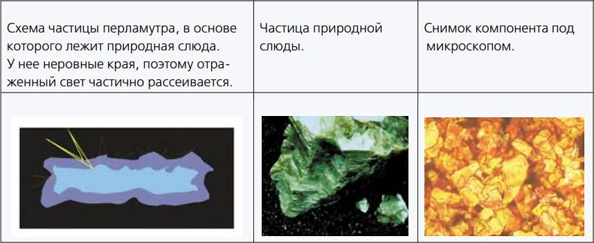 Минеральный перламутр (слюда)