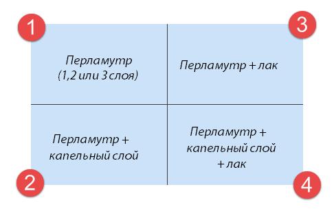 Тест-пластина для определения количества слоев перламутра