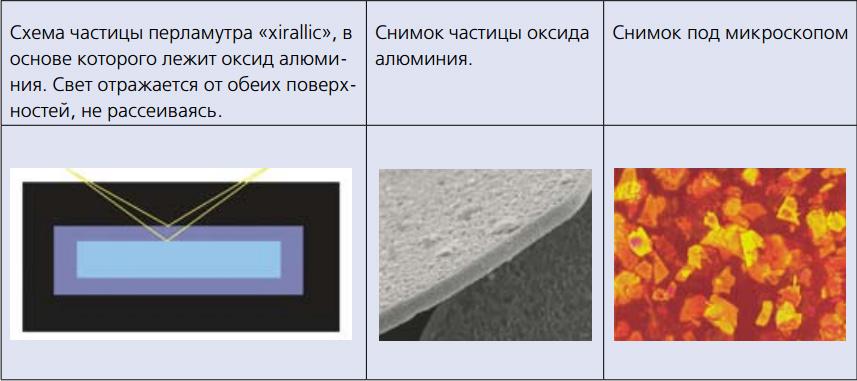Синтетический перламутр (ксералик)