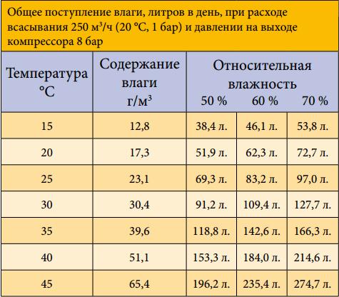 Количество влаги в пневмосистеме