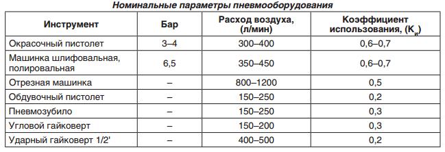 Параметры пневмооборудования