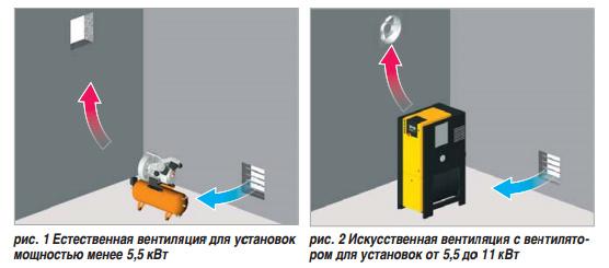 Вентиляция в компрессорной