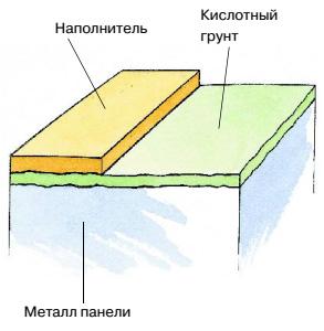 Первичный и вторичный грунты