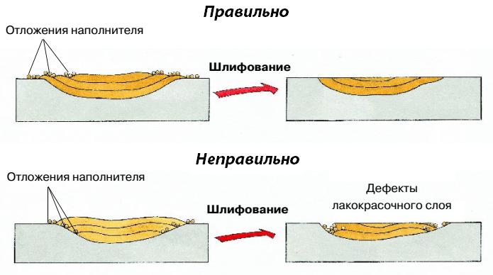 Техника нанесения грунта
