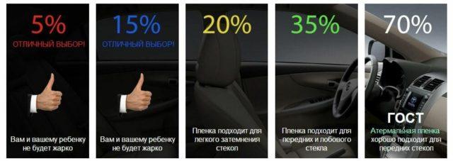 ГОСТ и допуски по тонировке на автомобиле